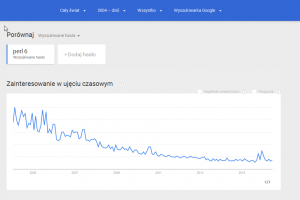Trends Google perl 6 World 2004