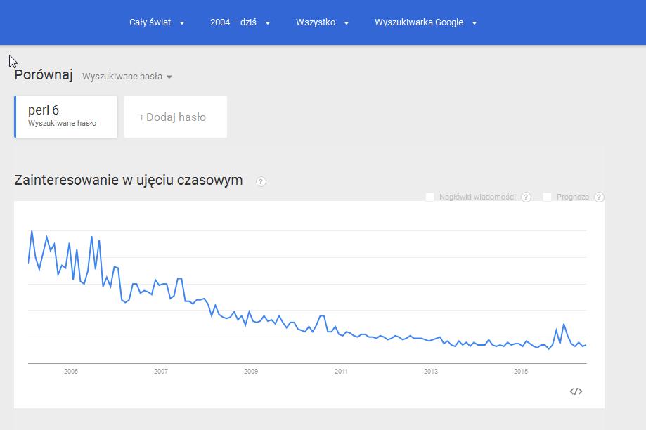 Perl is not dead? – Perl – blog by Lech Baczyński