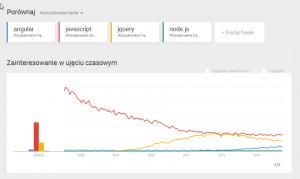 Trends angular, javascript, jquery